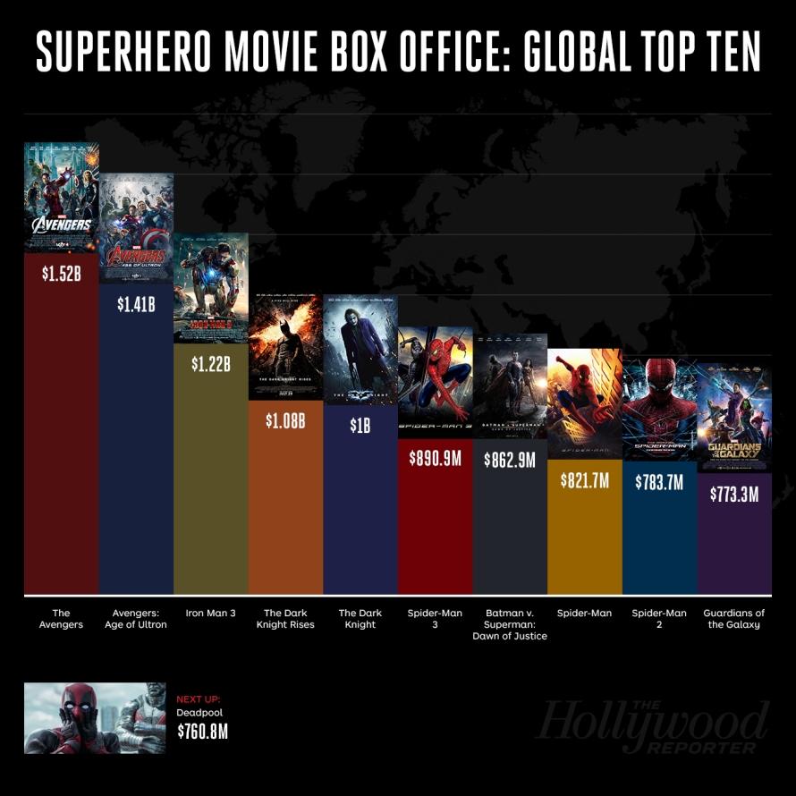 Superhero BoxOffice by THR